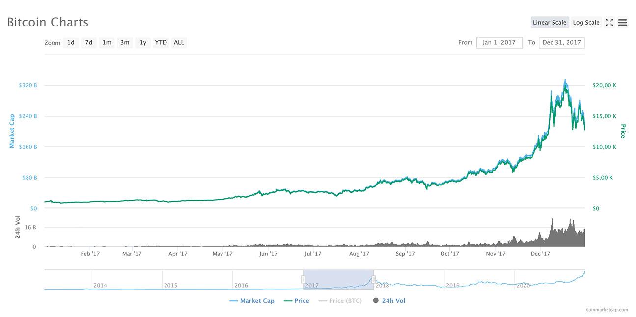 Bitcoin-Wachstum in 2021: Modelle zeigen Kurs von über 100000 US-Dollar