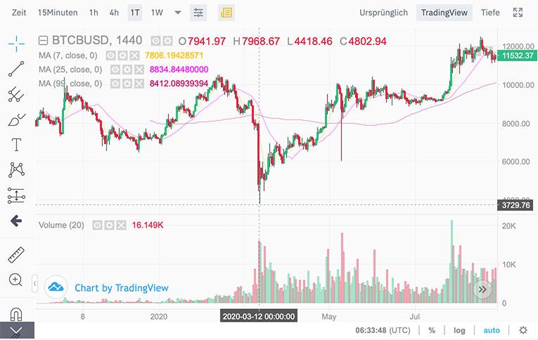 Amazon-Gerüchte treiben Bitcoin-Kurs an