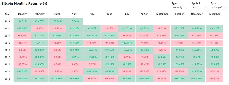 Warum ist Crypto-Markt heute im April 2021